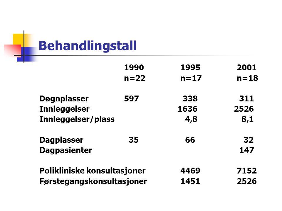 Behandlingstall 1990 1995 2001 n=22 n=17 n=18 Døgnplasser 597 338 311