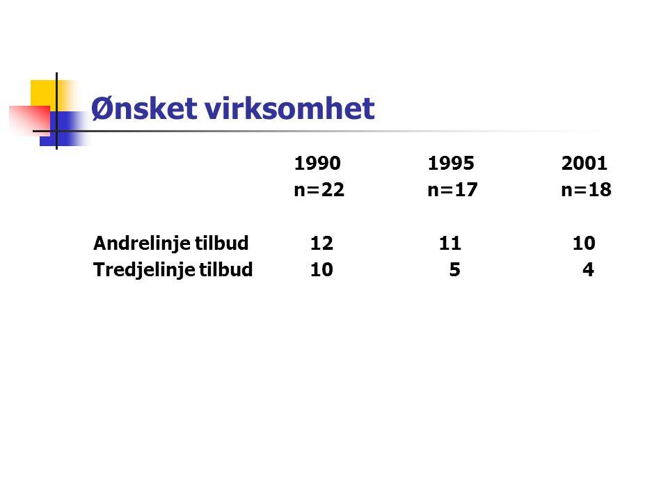 Ønsket virksomhet 1990 1995 2001 n=22 n=17 n=18