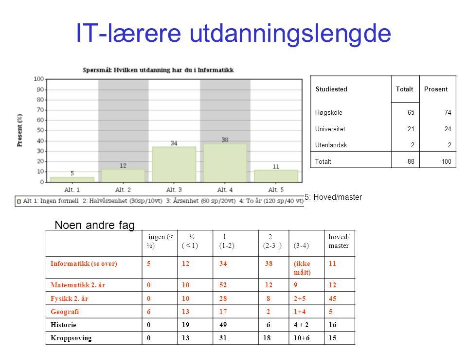 IT-lærere utdanningslengde