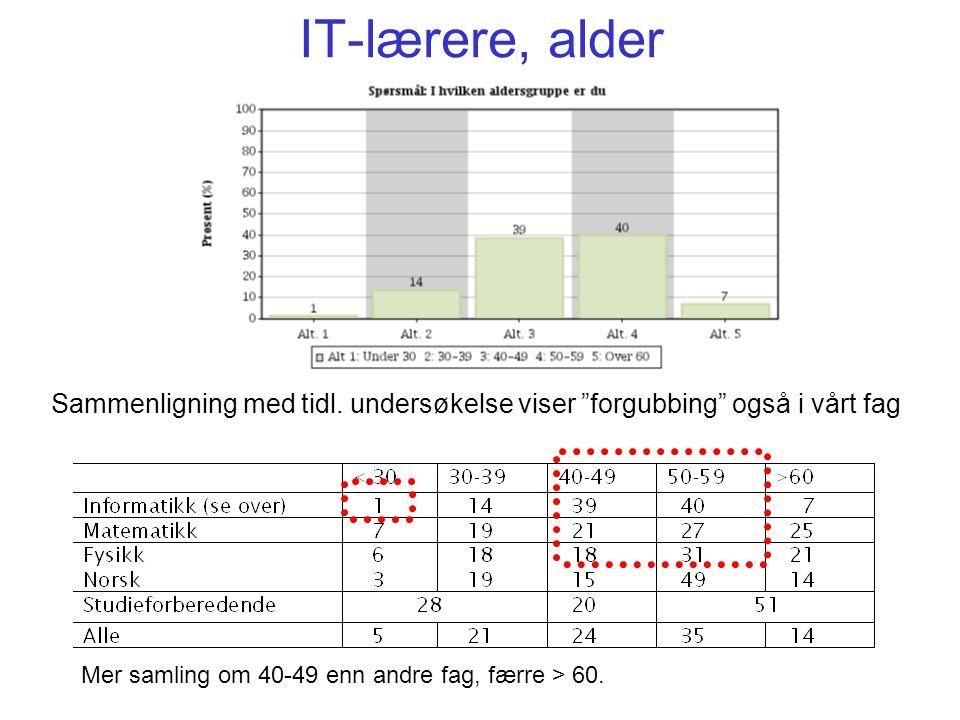IT-lærere, alder Sammenligning med tidl. undersøkelse viser forgubbing også i vårt fag.