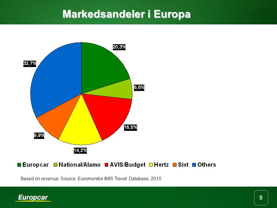 Markedsandeler i Europa