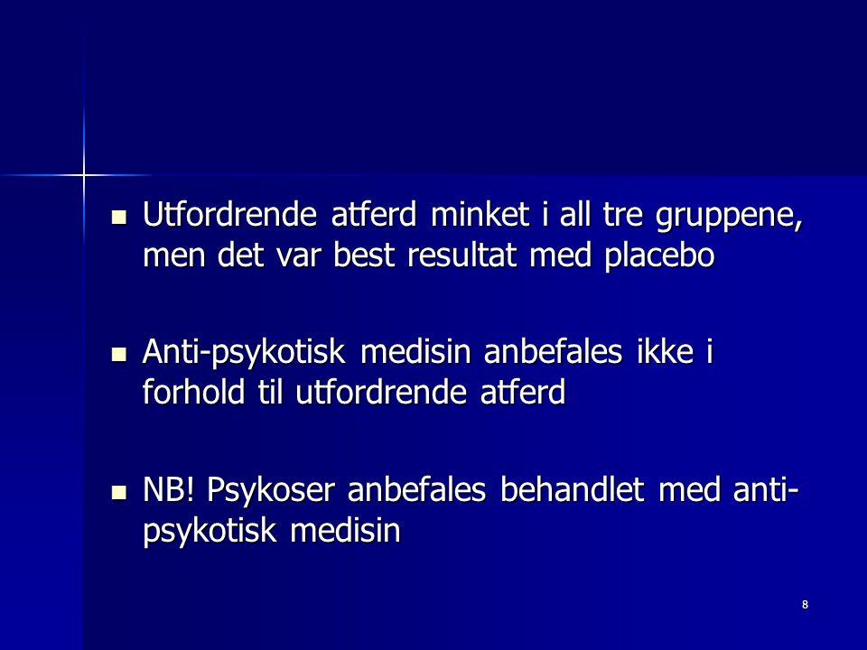 Utfordrende atferd minket i all tre gruppene, men det var best resultat med placebo