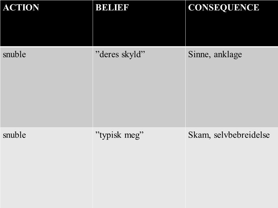 ACTION BELIEF CONSEQUENCE snuble deres skyld Sinne, anklage typisk meg Skam, selvbebreidelse