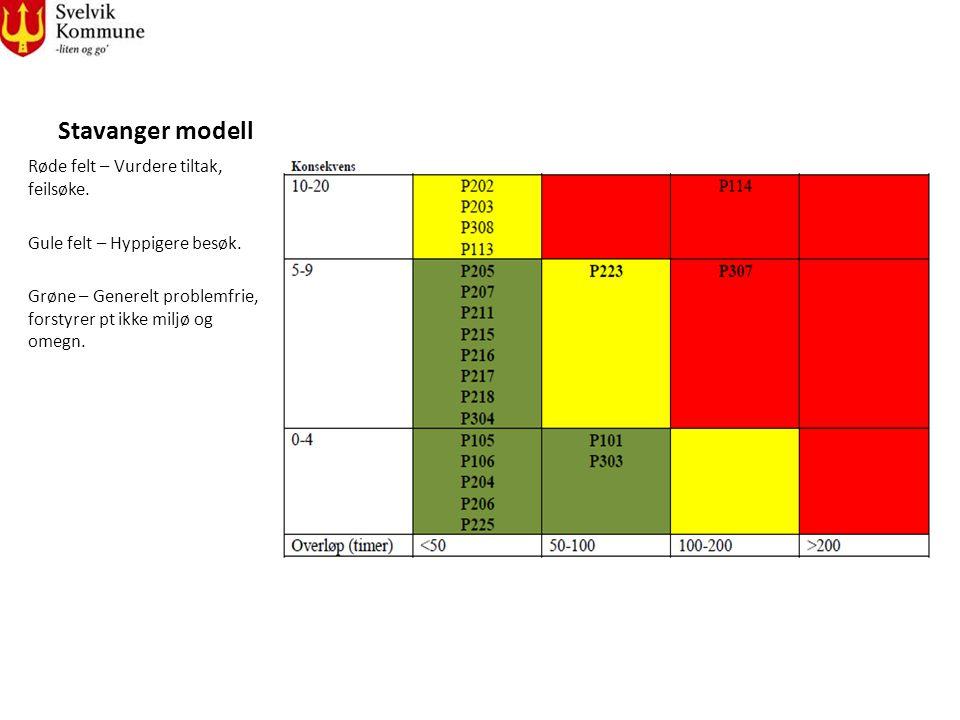 Stavanger modell Røde felt – Vurdere tiltak, feilsøke.