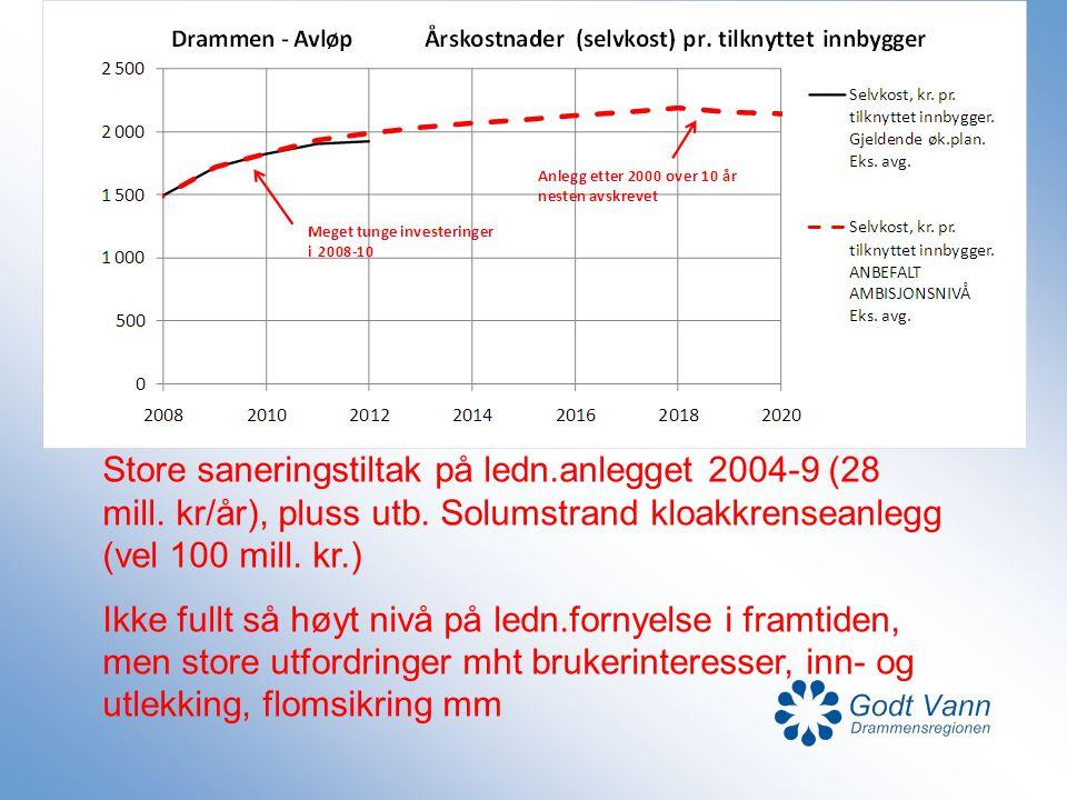 Store saneringstiltak på ledn. anlegget 2004-9 (28 mill