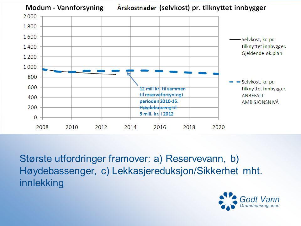Største utfordringer framover: a) Reservevann, b) Høydebassenger, c) Lekkasjereduksjon/Sikkerhet mht.