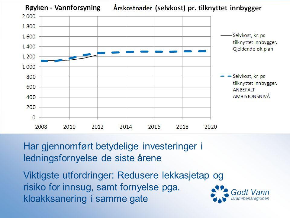 Har gjennomført betydelige investeringer i ledningsfornyelse de siste årene