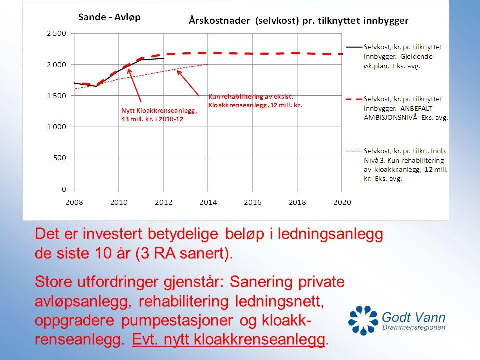 Det er investert betydelige beløp i ledningsanlegg de siste 10 år (3 RA sanert).