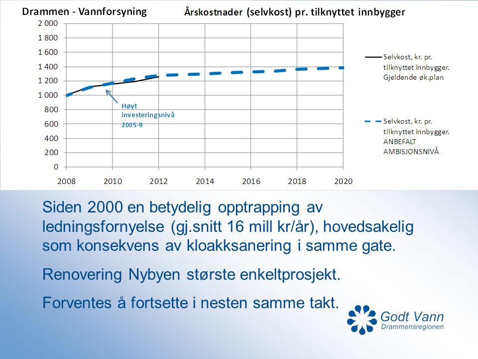 Siden 2000 en betydelig opptrapping av ledningsfornyelse (gj