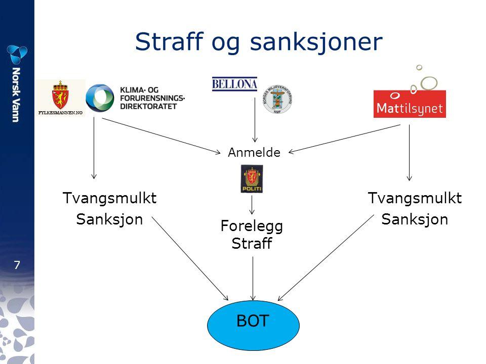 Straff og sanksjoner BOT Tvangsmulkt Sanksjon Tvangsmulkt Sanksjon