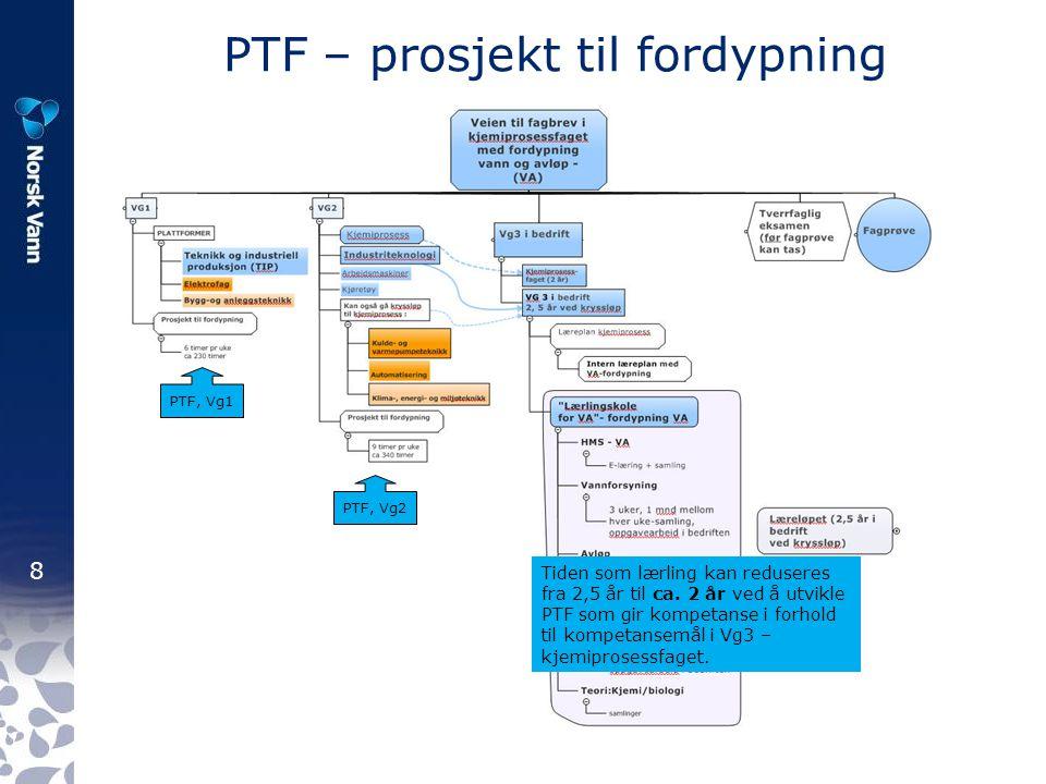 PTF – prosjekt til fordypning