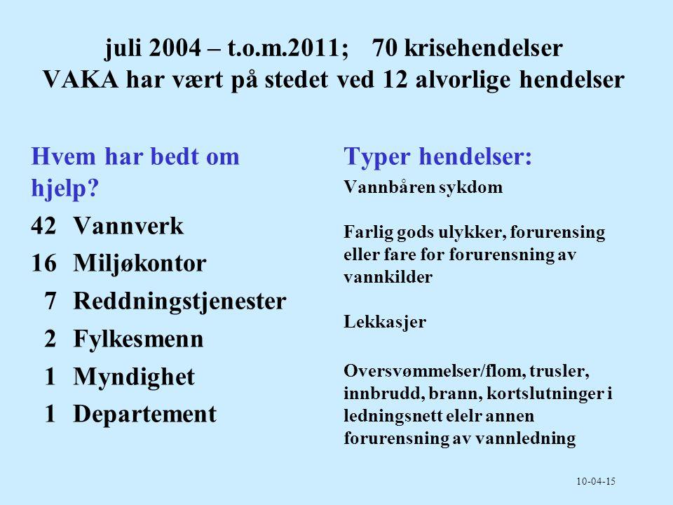 2017-04-04 juli 2004 – t.o.m.2011; 70 krisehendelser VAKA har vært på stedet ved 12 alvorlige hendelser.