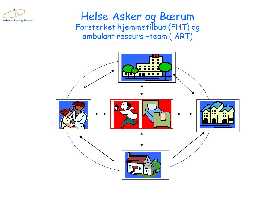 Helse Asker og Bærum Forsterket hjemmetilbud (FHT) og ambulant ressurs –team ( ART)