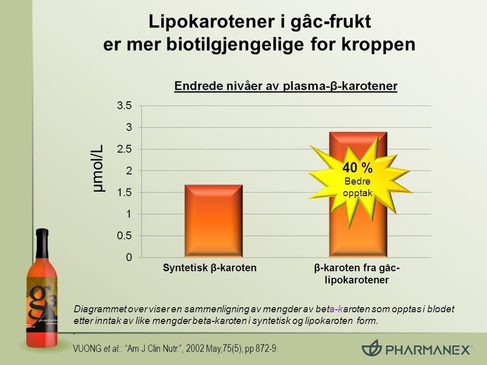 Lipokarotener i gâc-frukt er mer biotilgjengelige for kroppen