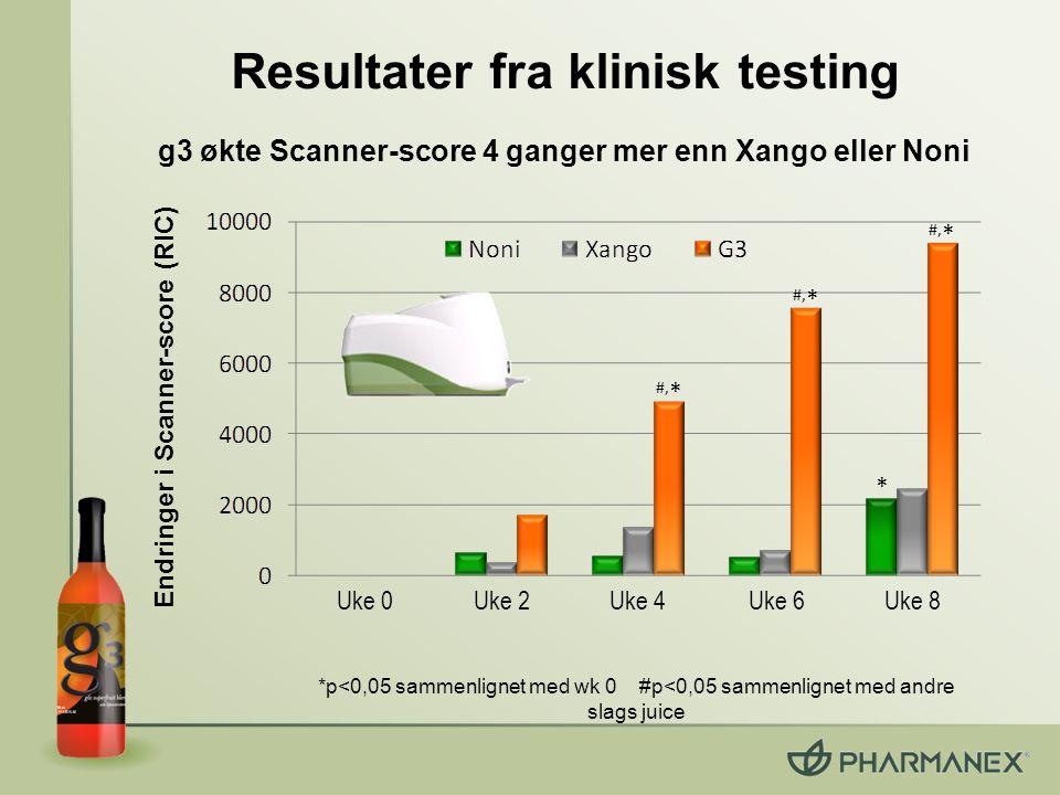 Resultater fra klinisk testing