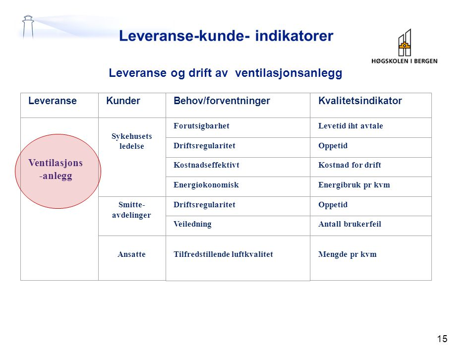 Leveranse og drift av ventilasjonsanlegg