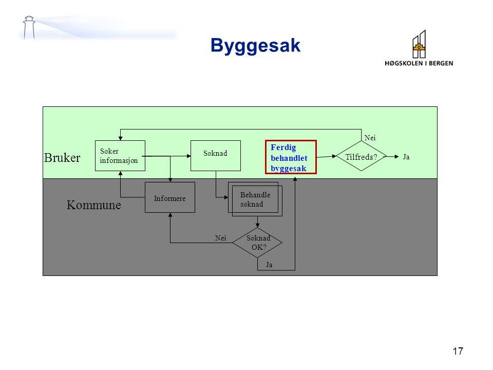 Byggesak Bruker Kommune Ferdig behandlet byggesak Tilfreds