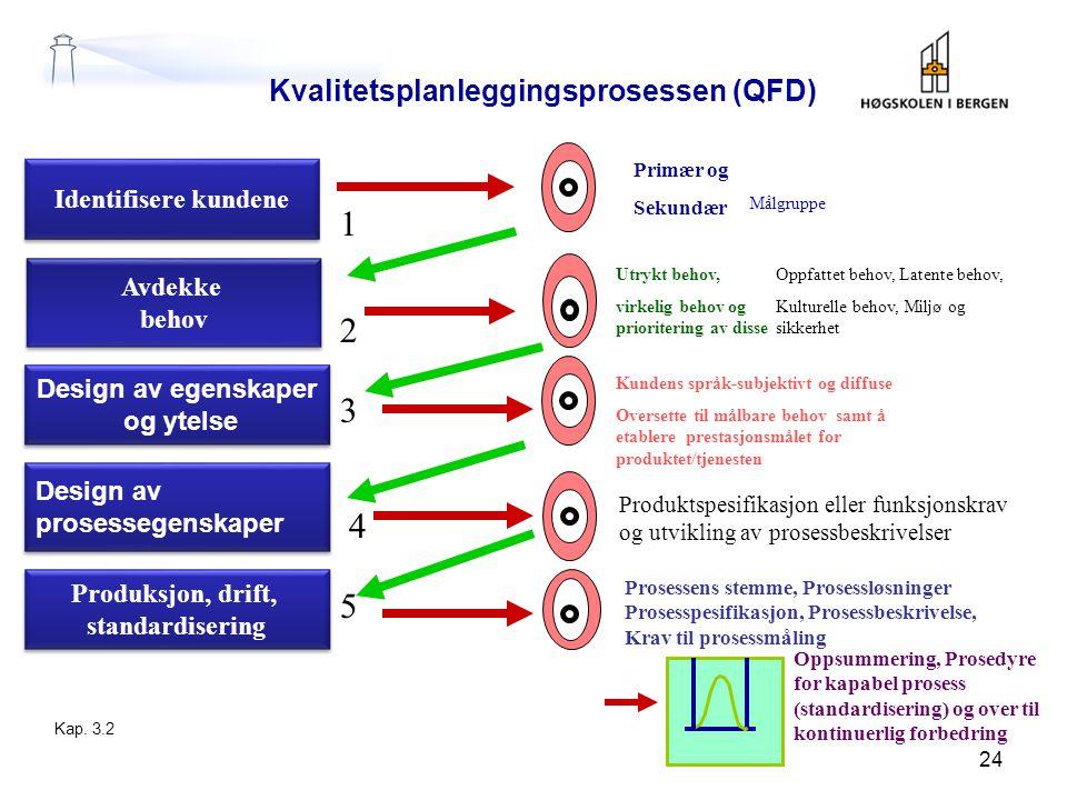1 2 3 4 5 Kvalitetsplanleggingsprosessen (QFD) Identifisere kundene
