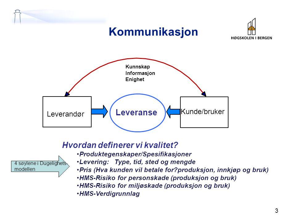Kommunikasjon Leveranse Hvordan definerer vi kvalitet Leverandør