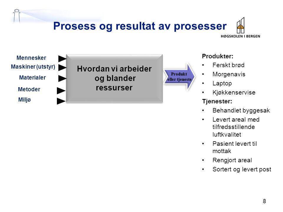 Prosess og resultat av prosesser