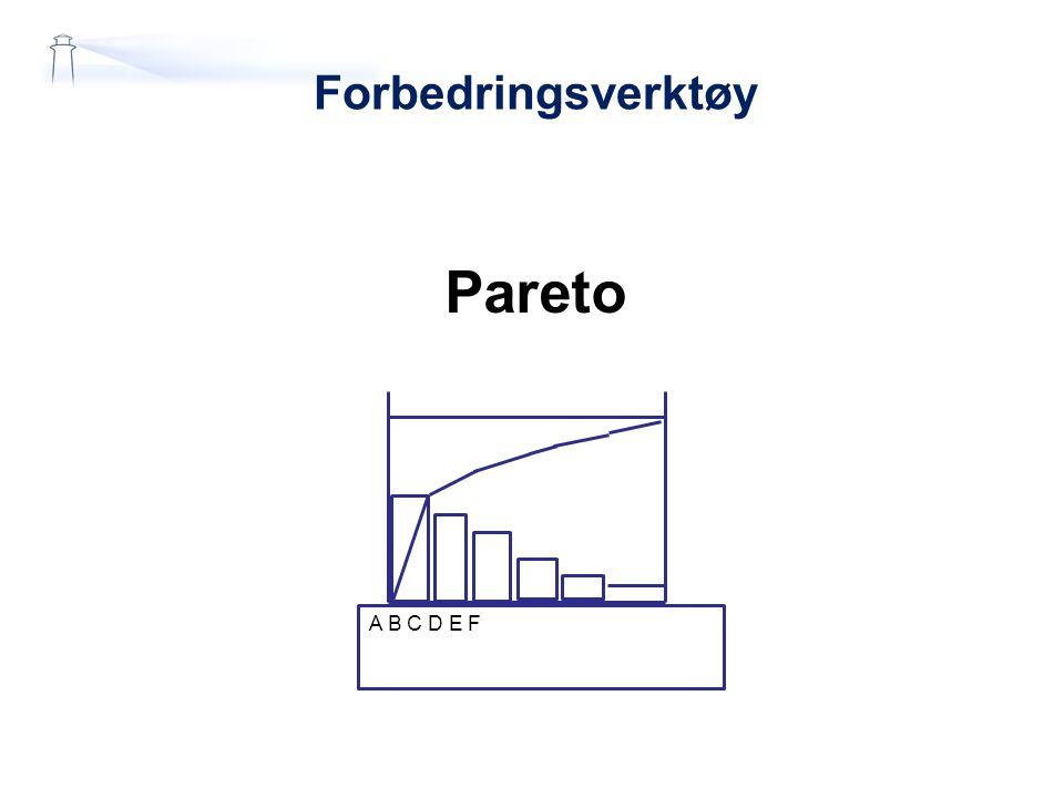 Forbedringsverktøy Pareto A B C D E F