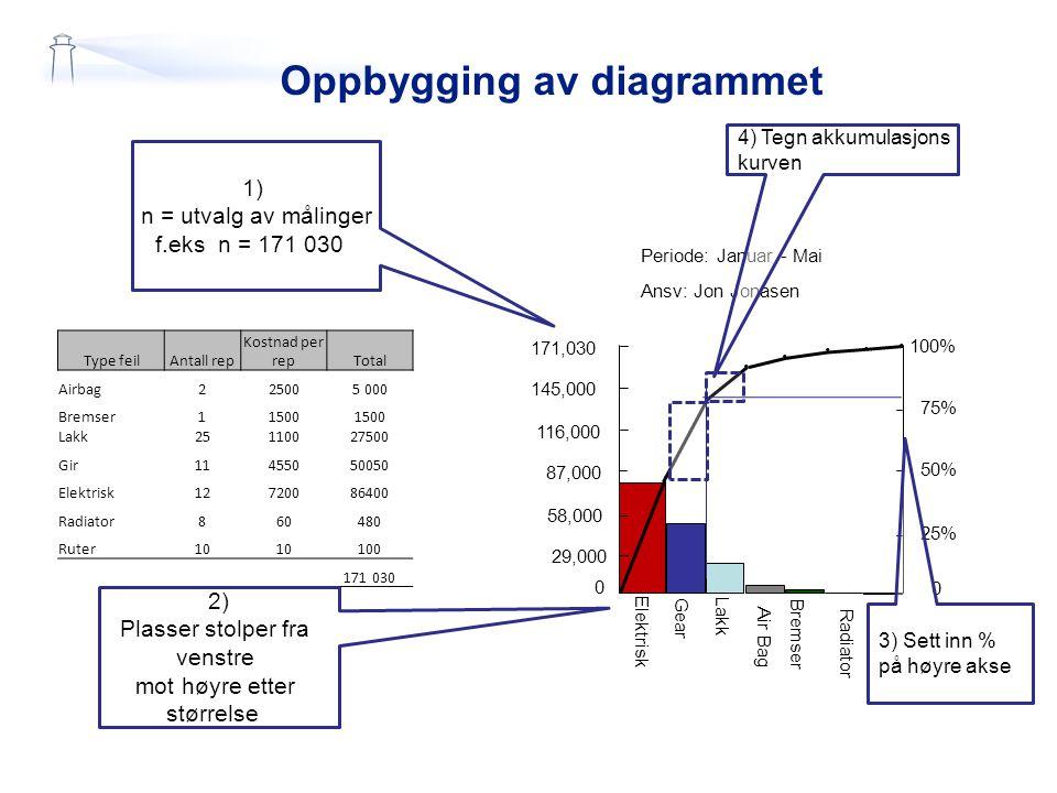 Oppbygging av diagrammet