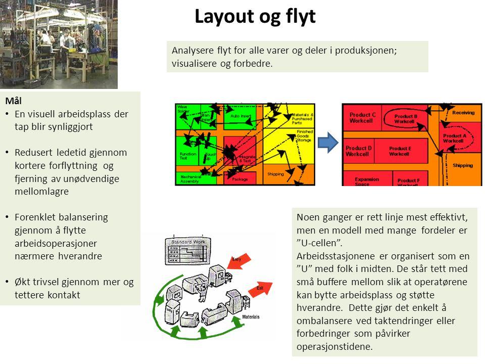 Layout og flyt Analysere flyt for alle varer og deler i produksjonen; visualisere og forbedre. Mål.