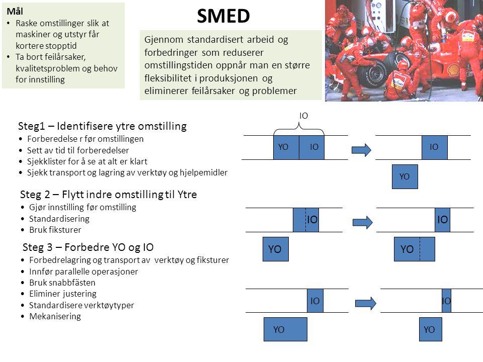 SMED Steg1 – Identifisere ytre omstilling