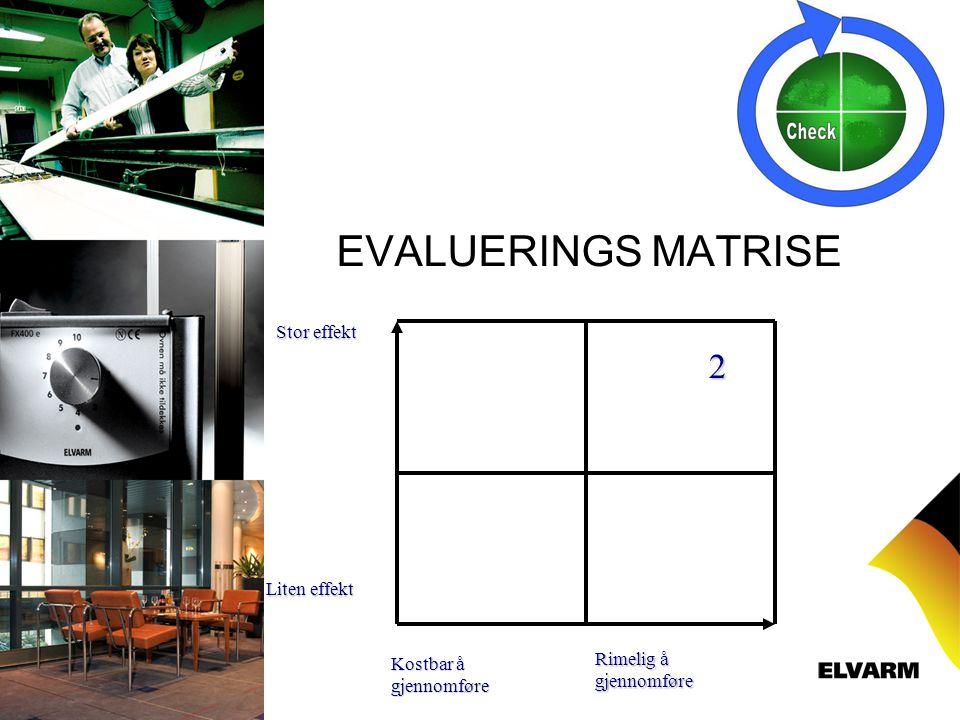 EVALUERINGS MATRISE 2 Stor effekt Liten effekt Rimelig å gjennomføre