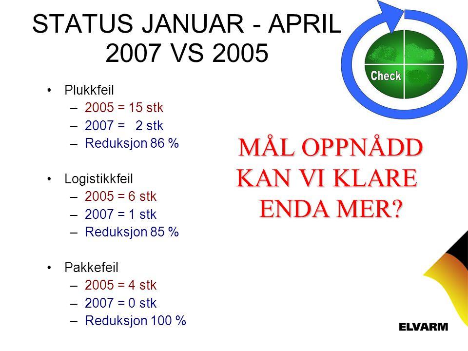 STATUS JANUAR - APRIL 2007 VS 2005