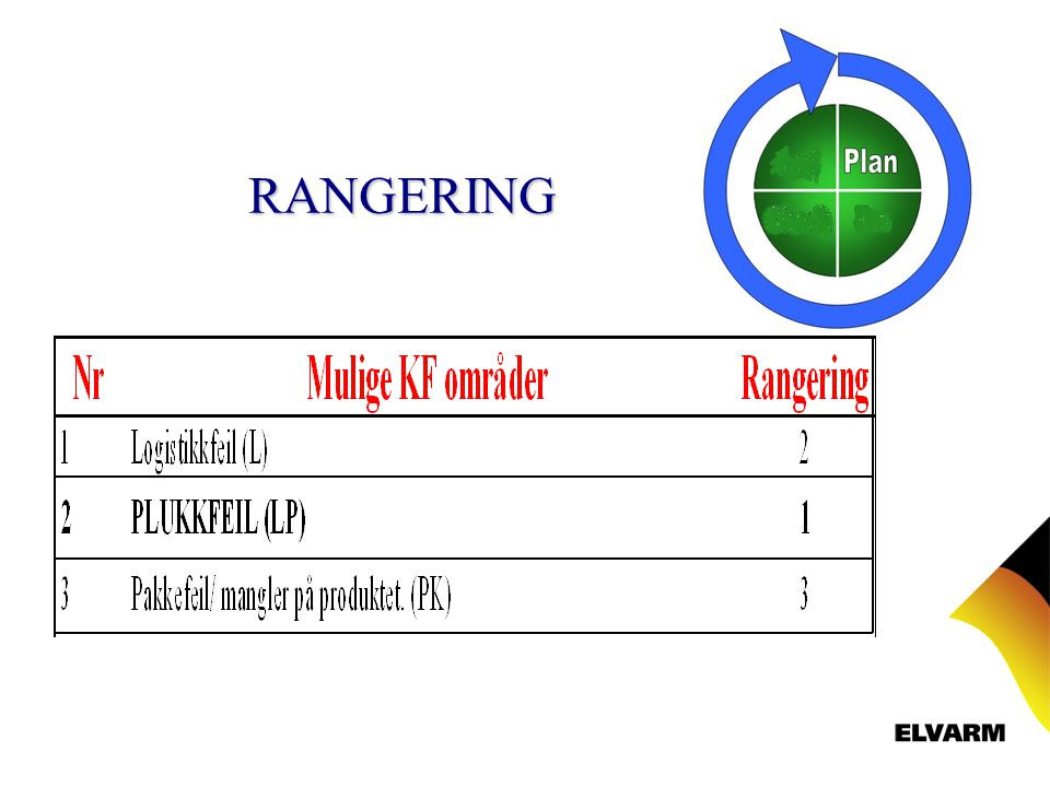 RANGERING