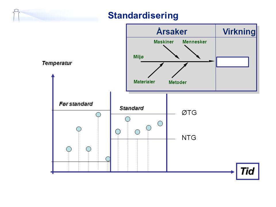Tid Standardisering Effekt Årsaker Virkning ØTG NTG Problem Temperatur