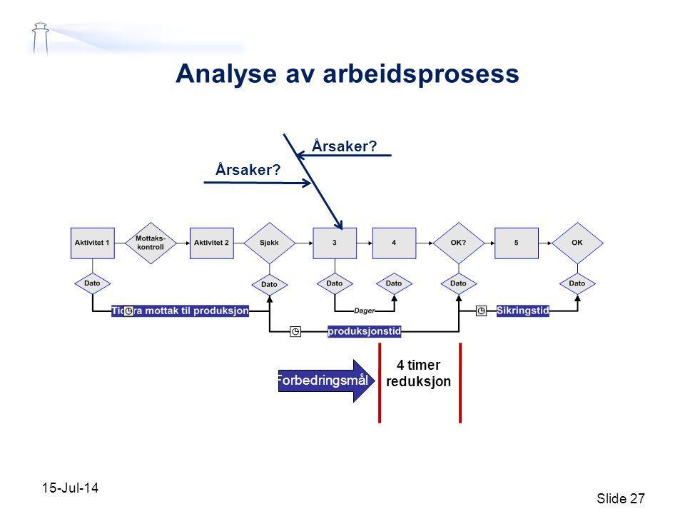 Analyse av arbeidsprosess