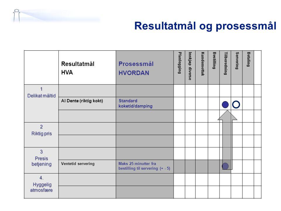 Resultatmål og prosessmål