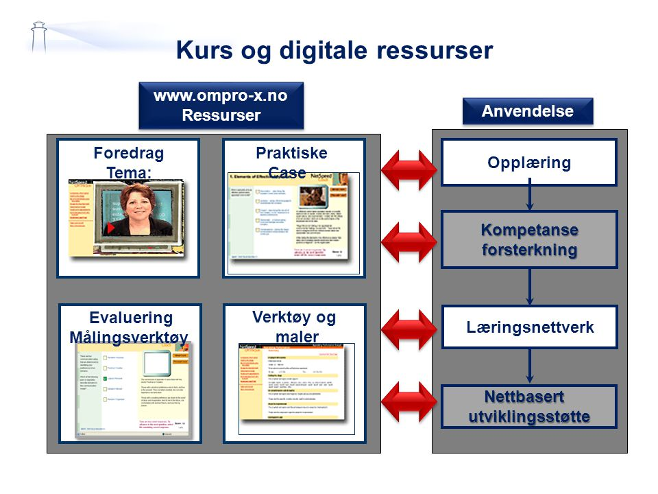 Kurs og digitale ressurser