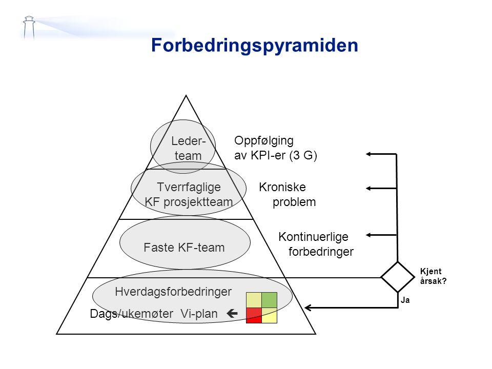 Forbedringspyramiden