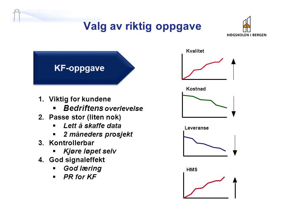 Valg av riktig oppgave KF-oppgave Bedriftens overlevelse