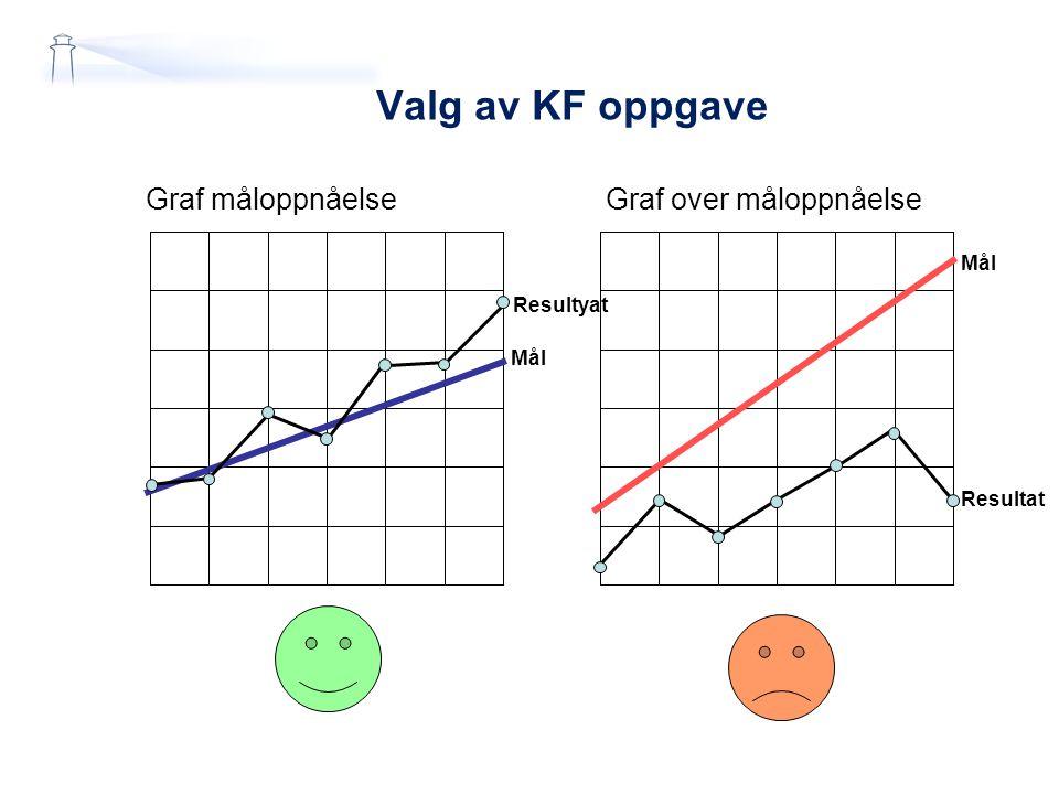 Valg av KF oppgave Graf måloppnåelse Graf over måloppnåelse Mål