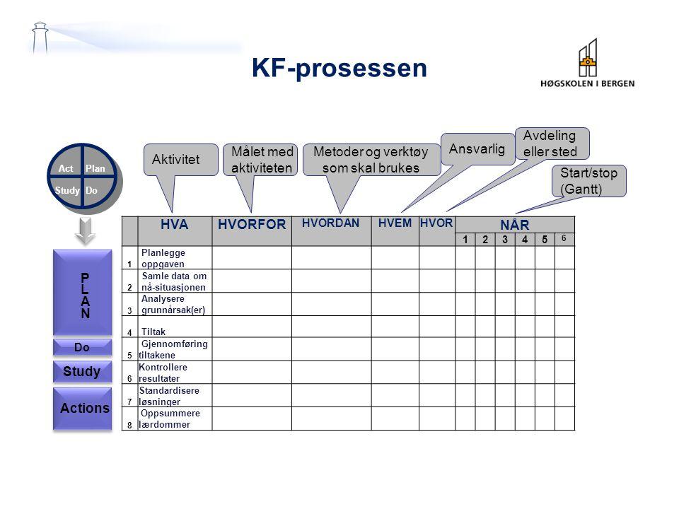 KF-prosessen Avdeling eller sted Ansvarlig Aktivitet Målet med