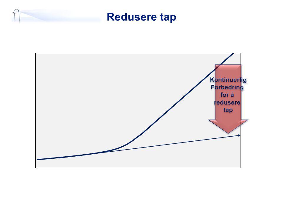 Redusere tap Kontinuerlig Forbedring for å redusere tap