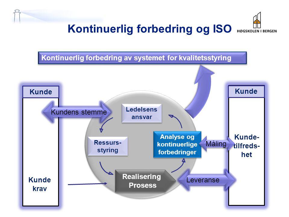 Kontinuerlig forbedring og ISO