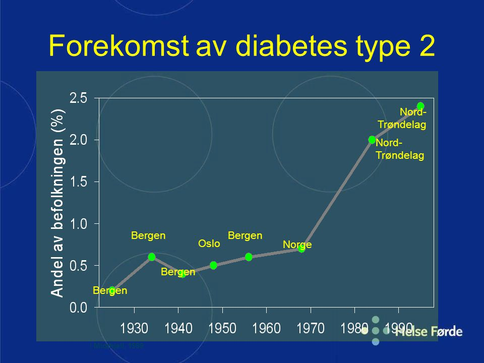 Forekomst av diabetes type 2