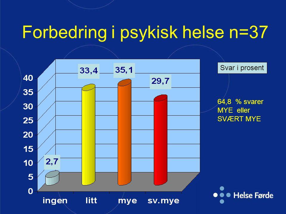 Forbedring i psykisk helse n=37