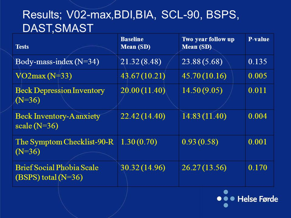 Results; V02-max,BDI,BIA, SCL-90, BSPS, DAST,SMAST