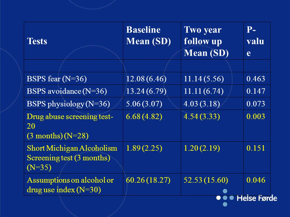 Tests Baseline Mean (SD) Two year follow up P-value BSPS fear (N=36)