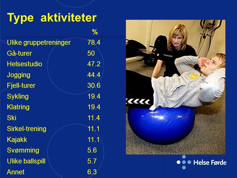 Type aktiviteter % Ulike gruppetreninger 78.4 Gå-turer 50 Helsestudio