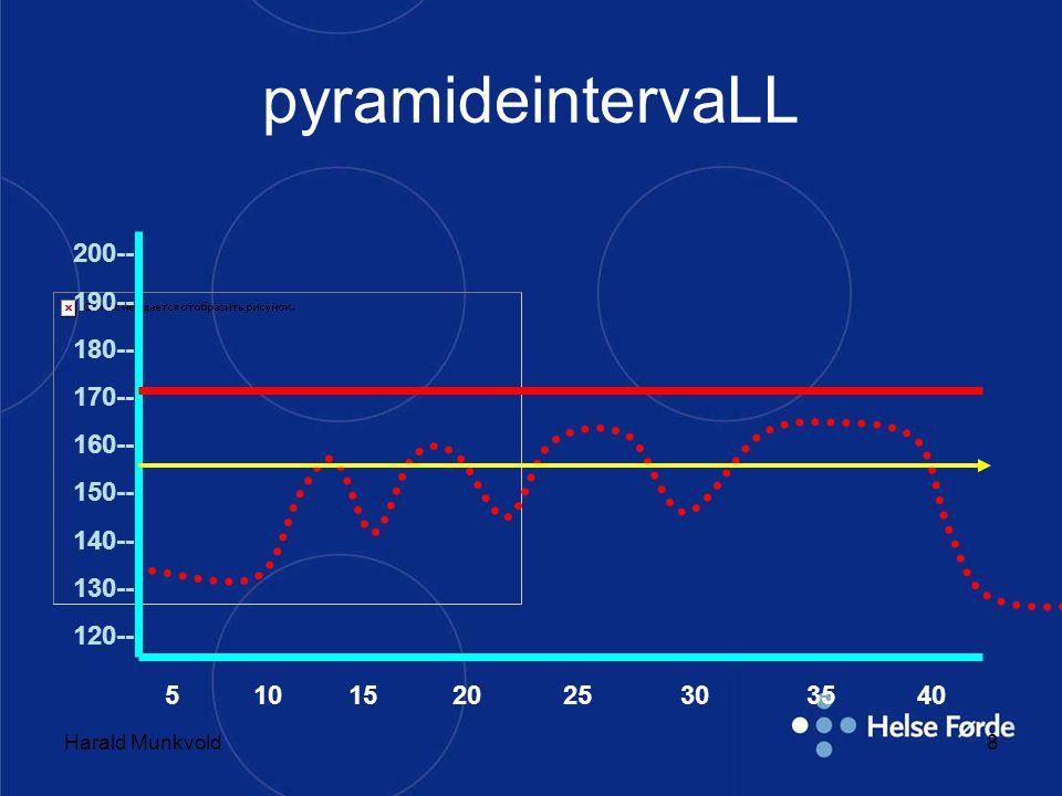 pyramideintervaLL 200-- 190-- 180-- 170-- 160-- 150-- 140-- 130--