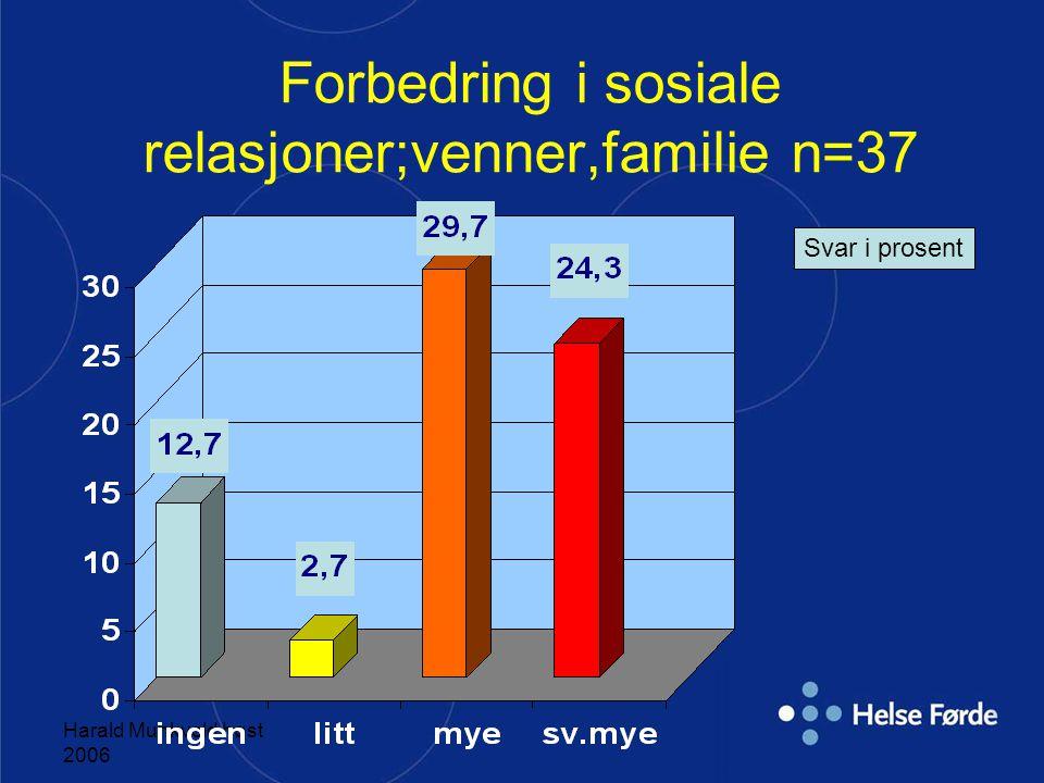 Forbedring i sosiale relasjoner;venner,familie n=37