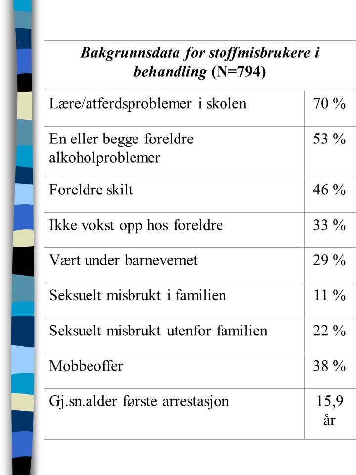 Bakgrunnsdata for stoffmisbrukere i behandling (N=794)