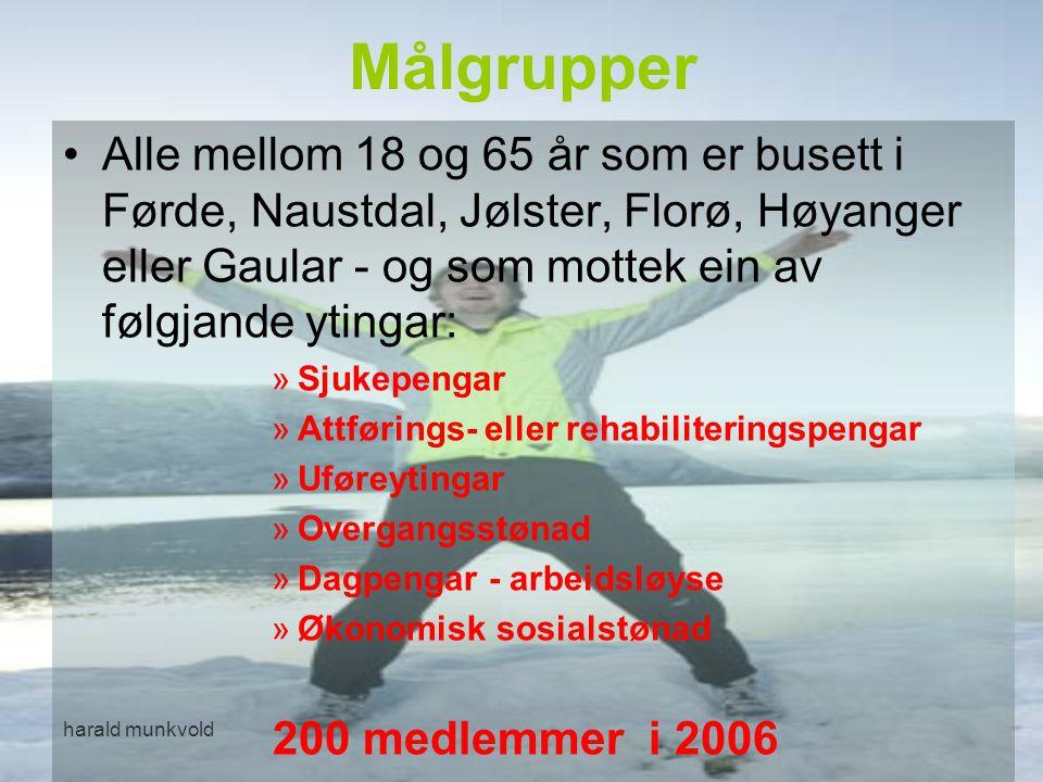 Målgrupper Alle mellom 18 og 65 år som er busett i Førde, Naustdal, Jølster, Florø, Høyanger eller Gaular - og som mottek ein av følgjande ytingar: